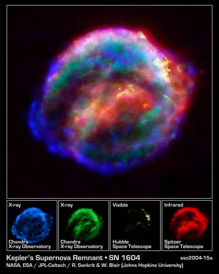 NASA's three Great Observatories -- the Hubble Space Telescope, the Spitzer Space Telescope, and the Chandra X-ray Observatory -- joined forces to probe the expanding remains of a supernova, called Kepler's supernova remnant, first seen 400 years ago by sky watchers, including famous astronomer Johannes Kepler.<br />  The combined image unveils a bubble-shaped shroud of gas and dust that is 14 light-years wide and is expanding at 4 million miles per hour (2,000 kilometers per second). Observations from each telescope highlight distinct features of the supernova remnant, a fast-moving shell of iron-rich material from the exploded star, surrounded by an expanding shock wave that is sweeping up interstellar gas and dust.<br />  Each color in this image represents a different region of the electromagnetic spectrum, from X-rays to infrared light. These diverse colors are shown in the panel of photographs below the composite image. The X-ray and infrared data cannot be seen with the human eye. By color-coding those data and combining them with Hubble's visible-light view, astronomers are presenting a more complete picture of the supernova remnant.<br />  Visible-light images from the Hubble telescope's Advanced Camera for Surveys [colored yellow] reveal where the supernova shock wave is slamming into the densest regions of surrounding gas.<br />  The bright glowing knots are dense clumps from instabilities that form behind the shock wave. The Hubble data also show thin filaments of gas that look like rippled sheets seen edge-on. These filaments reveal where the shock wave is encountering lower-density, more uniform interstellar material.<br />  The Spitzer telescope shows microscopic dust particles [colored red] that have been heated by the supernova shock wave. The dust re-radiates the shock wave's energy as infrared light. The Spitzer data are brightest in the regions surrounding those seen in detail by the Hubble telescope. The Chandra X-ray data show regions of very hot gas, and extremely high-en
